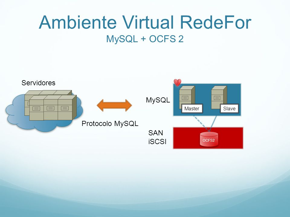 Ambiente Virtual RedeFor MySQL + OCFS 2