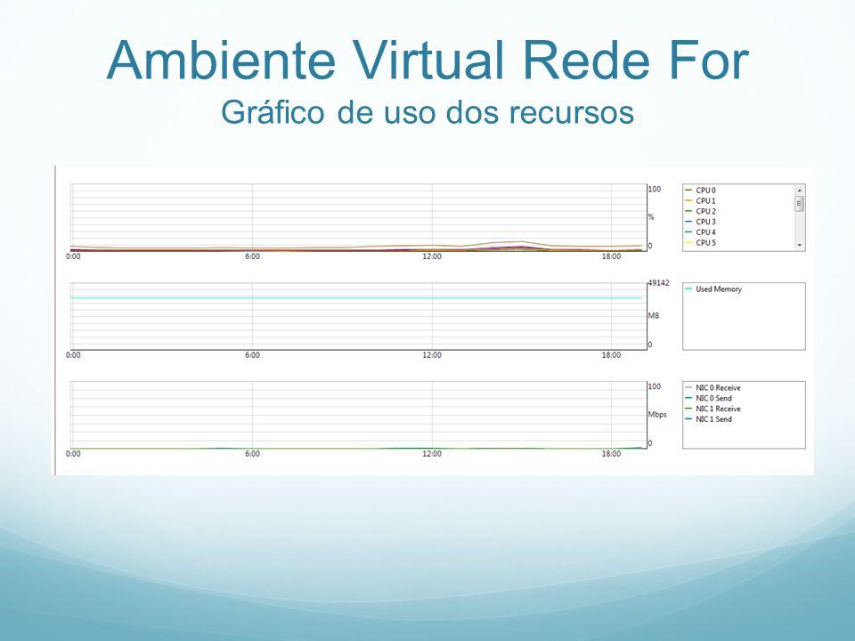 Ambiente Virtual Rede For Gráfico de uso dos recursos