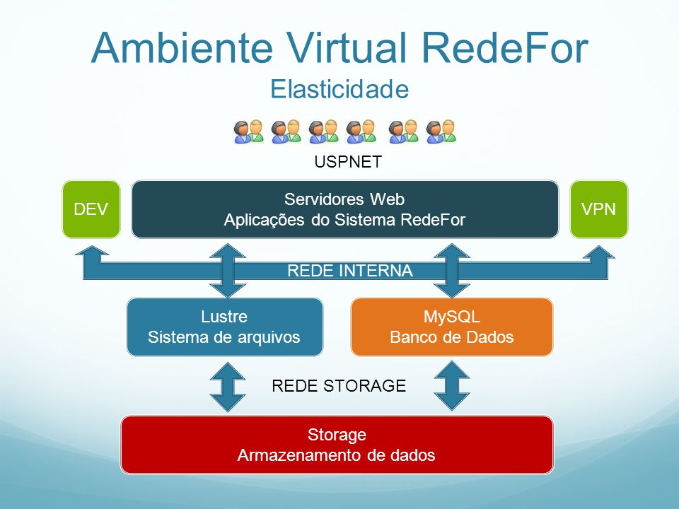 Ambiente Virtual RedeFor Elasticidade
