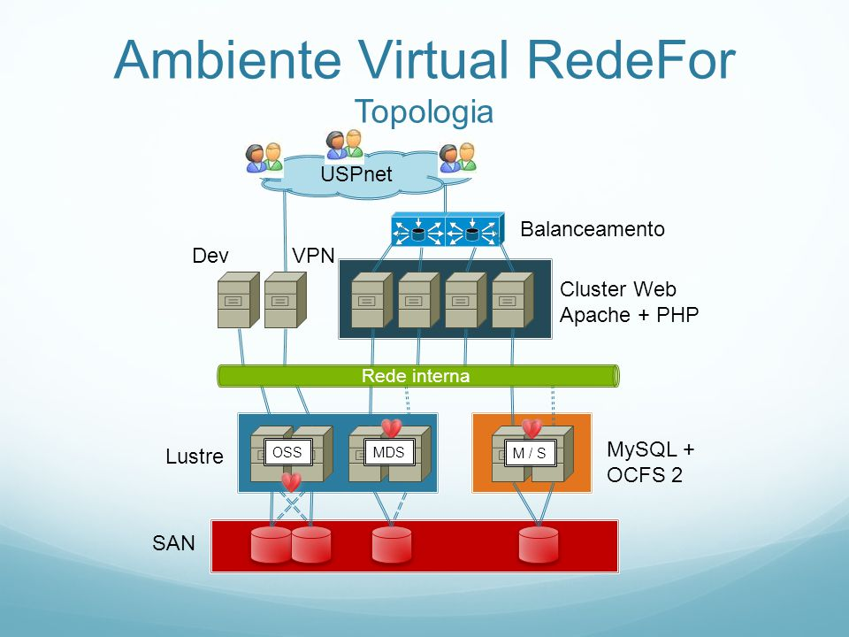 Ambiente Virtual RedeFor Topologia