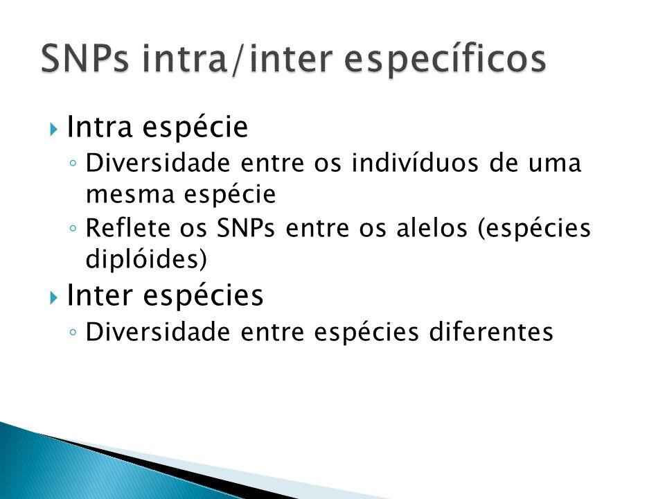 SNPs intra/inter específicos