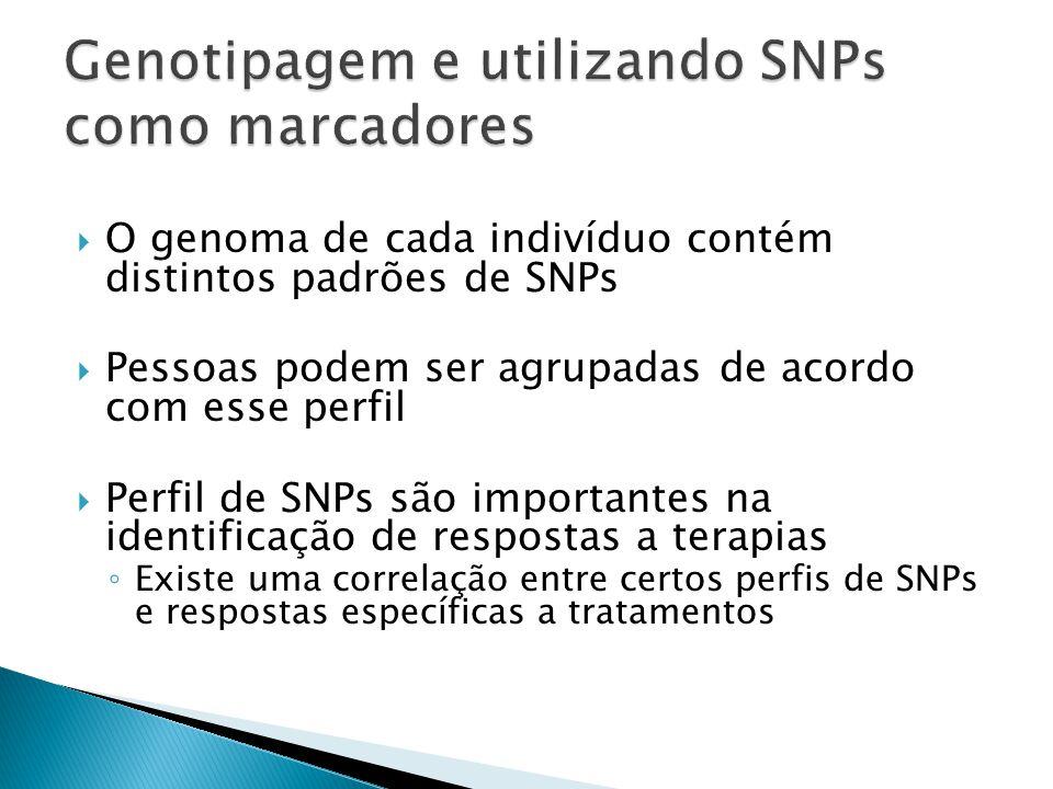 Genotipagem e utilizando SNPs como marcadores
