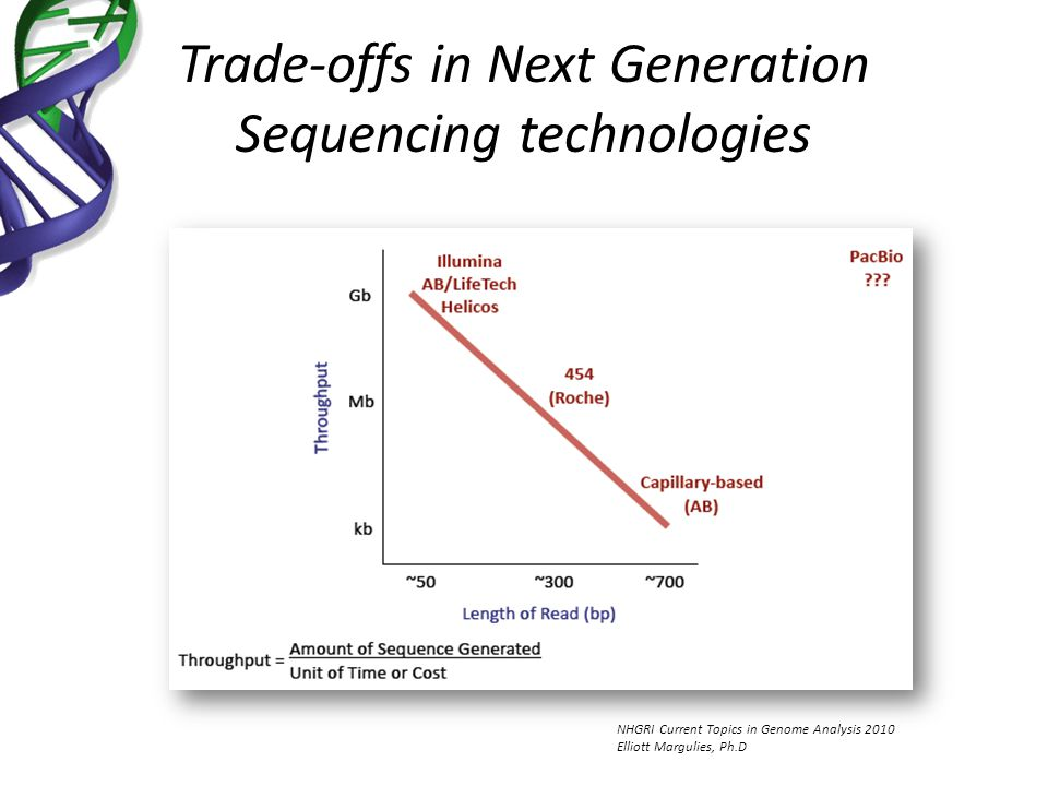 Trade-offs in Next Generation Sequencing technologies