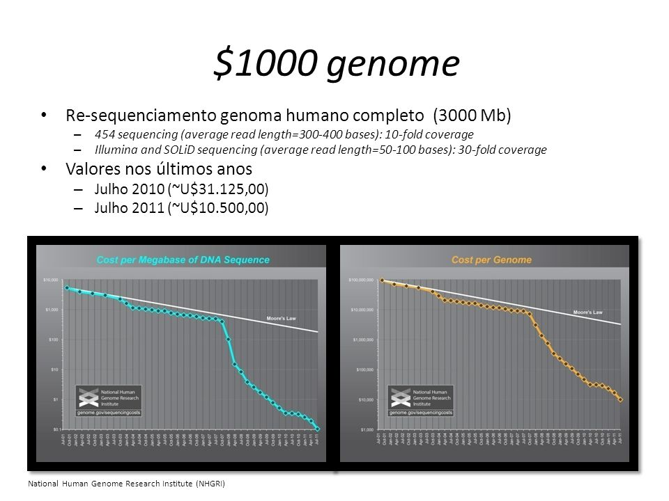 $1000 genome Re-sequenciamento genoma humano completo (3000 Mb)