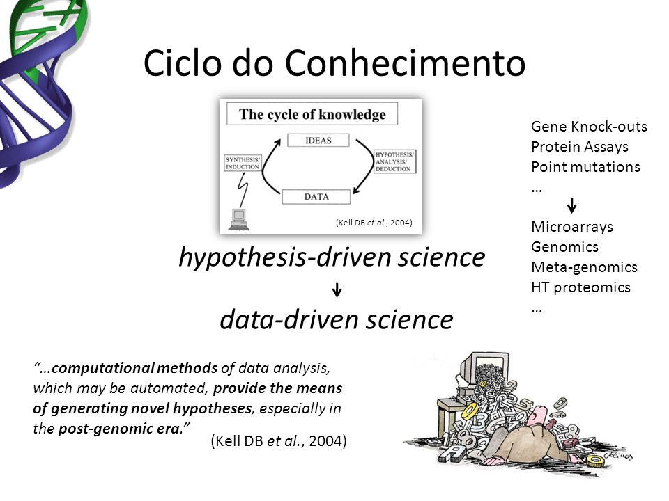 Ciclo do Conhecimento hypothesis-driven science data-driven science