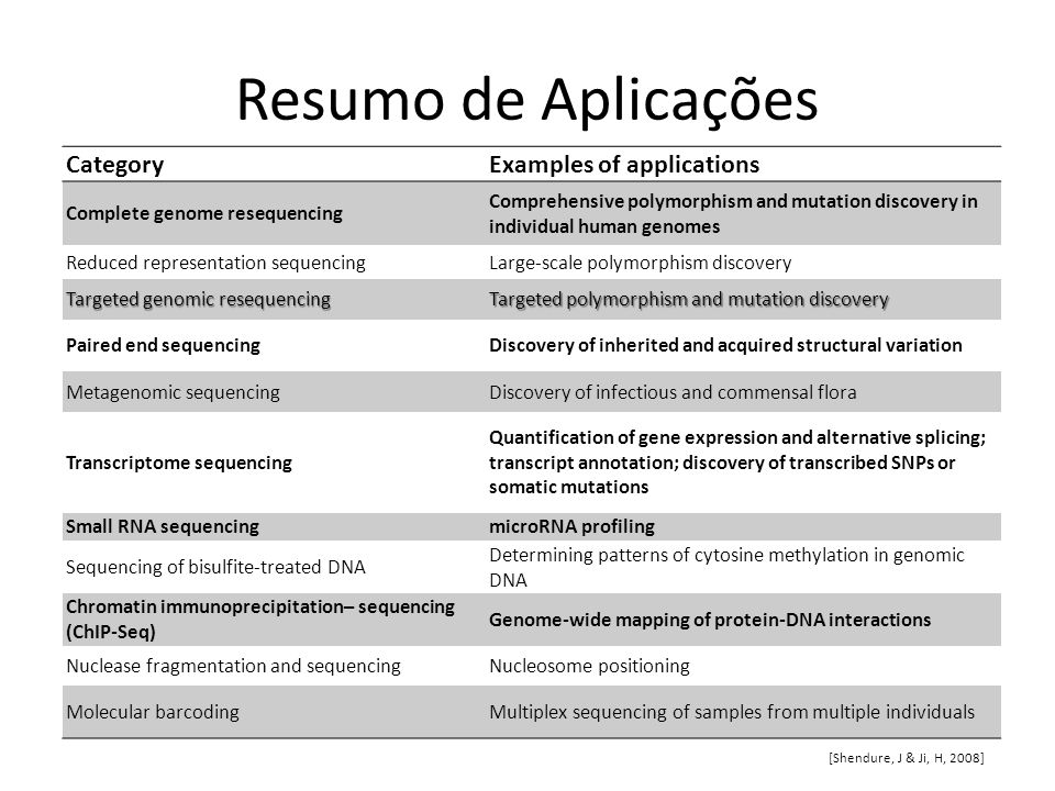 Resumo de Aplicações Category Examples of applications