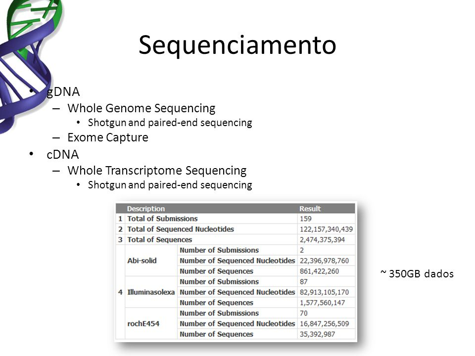 Sequenciamento gDNA cDNA Whole Genome Sequencing Exome Capture