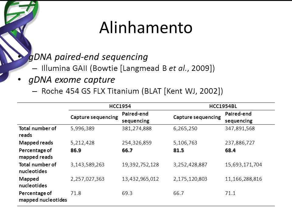 Alinhamento gDNA paired-end sequencing gDNA exome capture
