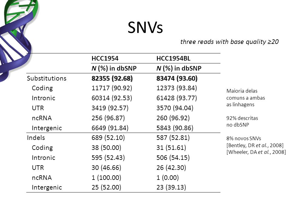 Single nucleotide variations identified in the HCC1954 and HCC1954BL genomes