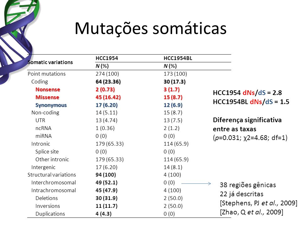 Somatic point mutations and structural variations in the HCC1954 and HCC1954BL genomes