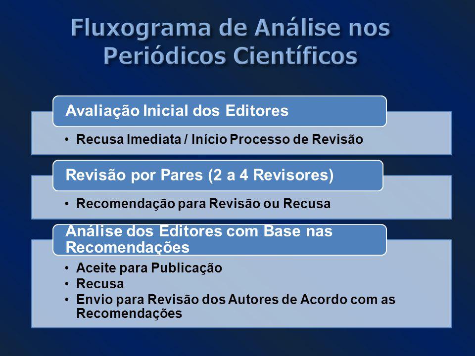 Fluxograma de Análise nos Periódicos Científicos