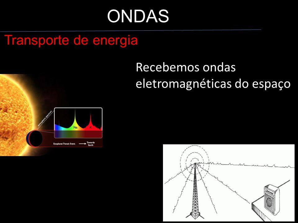 ONDAS Transporte de energia Recebemos ondas eletromagnéticas do espaço