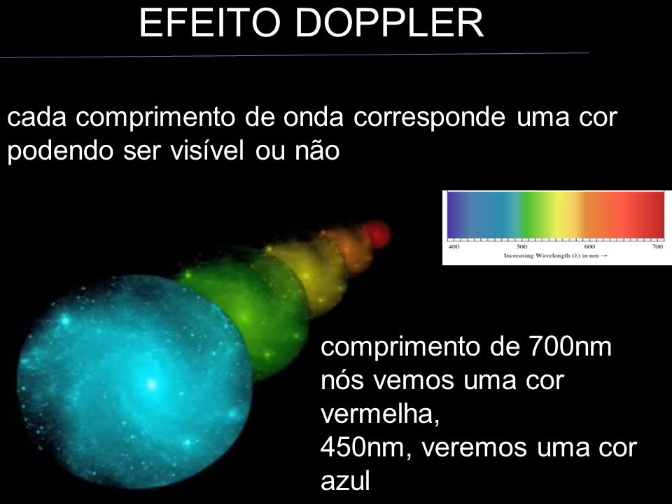 EFEITO DOPPLER cada comprimento de onda corresponde uma cor podendo ser visível ou não.