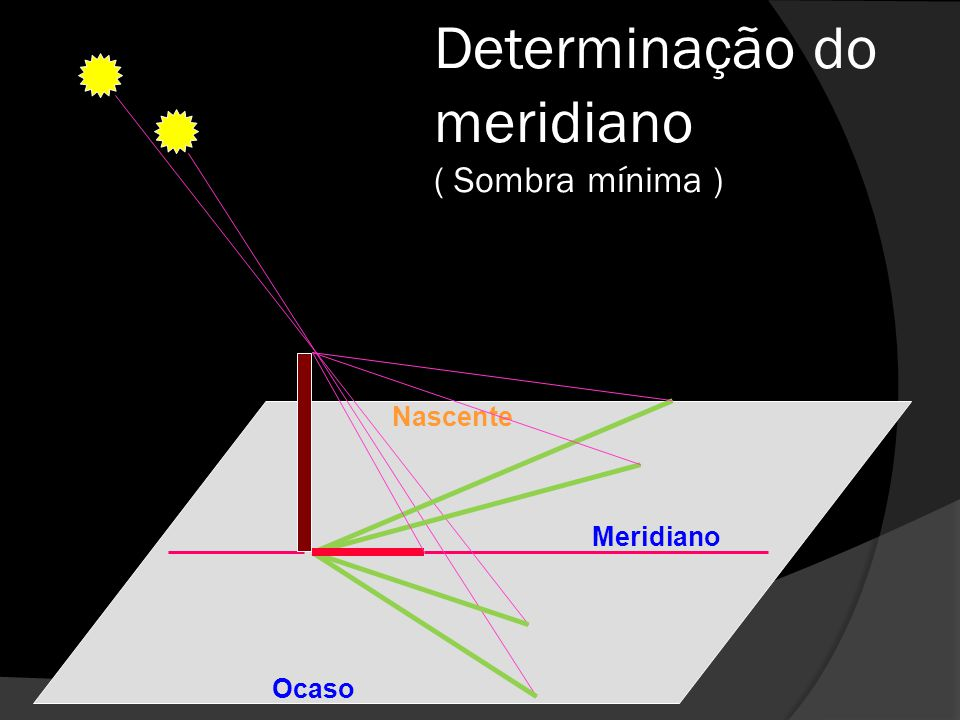 Determinação do meridiano ( Sombra mínima )