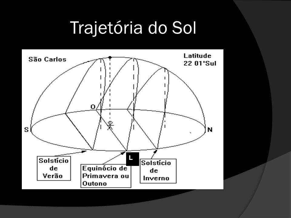 Trajetória do Sol L.