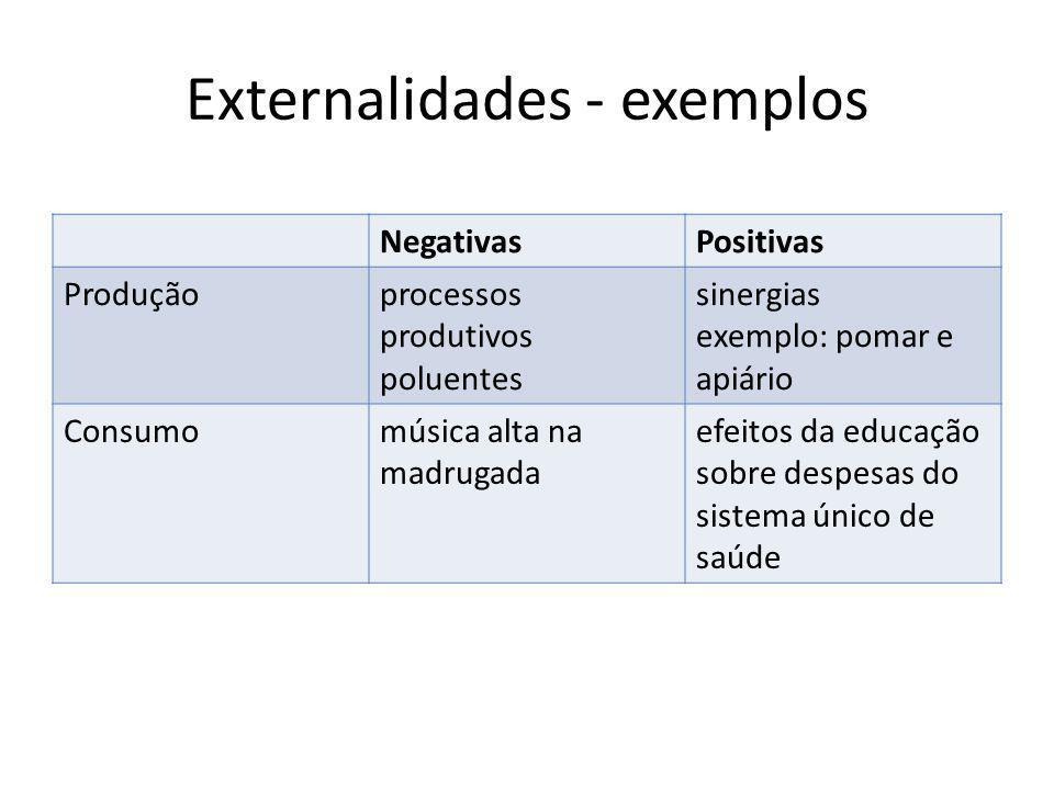 Externalidades - exemplos