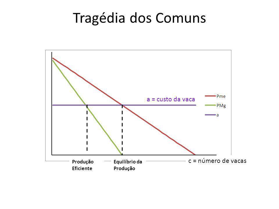 Tragédia dos Comuns a = custo da vaca c = número de vacas