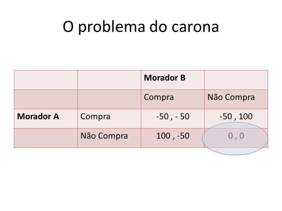 O problema do carona Morador B Compra Não Compra Morador A -50 , - 50