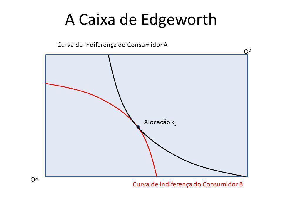 A Caixa de Edgeworth Curva de Indiferença do Consumidor A OB