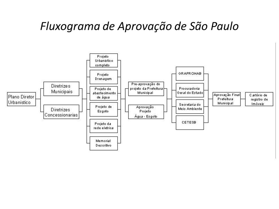 Fluxograma de Aprovação de São Paulo
