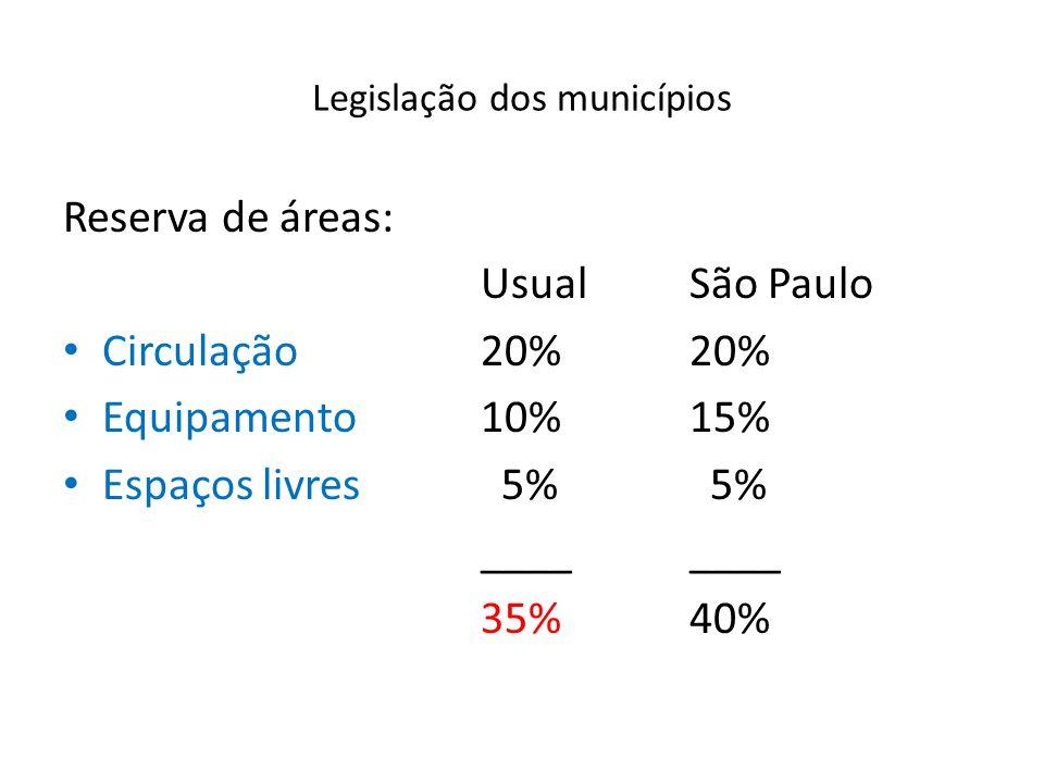 Legislação dos municípios