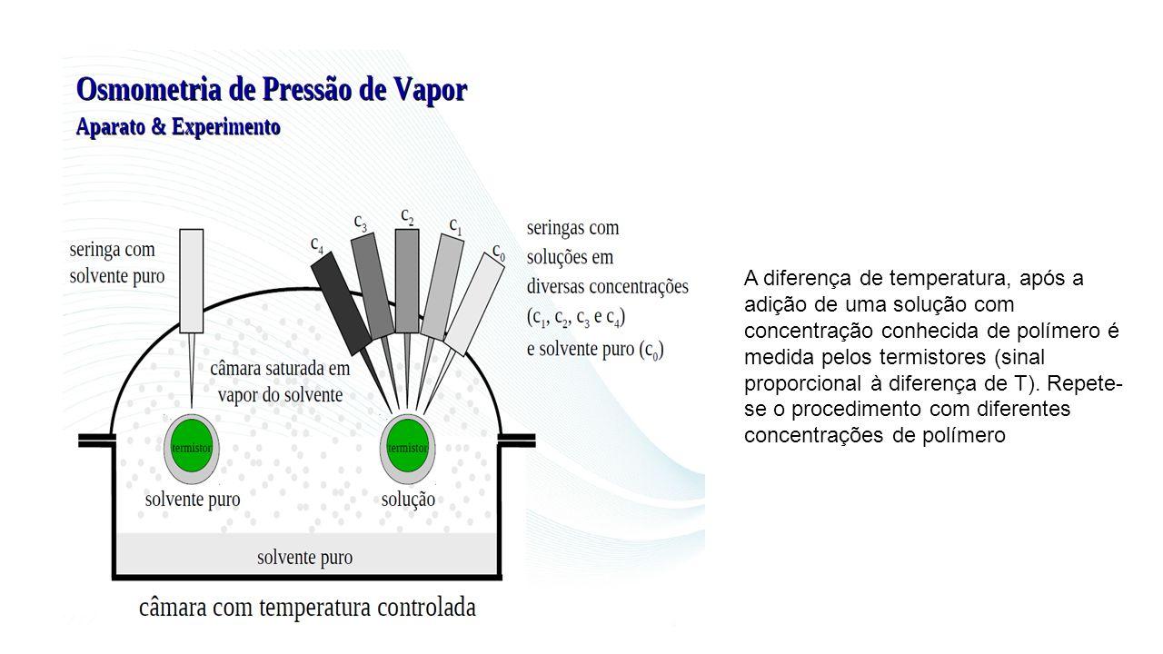 A diferença de temperatura, após a adição de uma solução com concentração conhecida de polímero é medida pelos termistores (sinal proporcional à diferença de T).