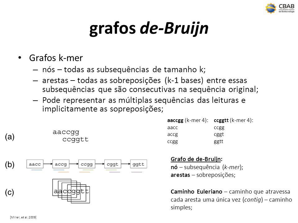 grafos de-Bruijn Grafos k-mer
