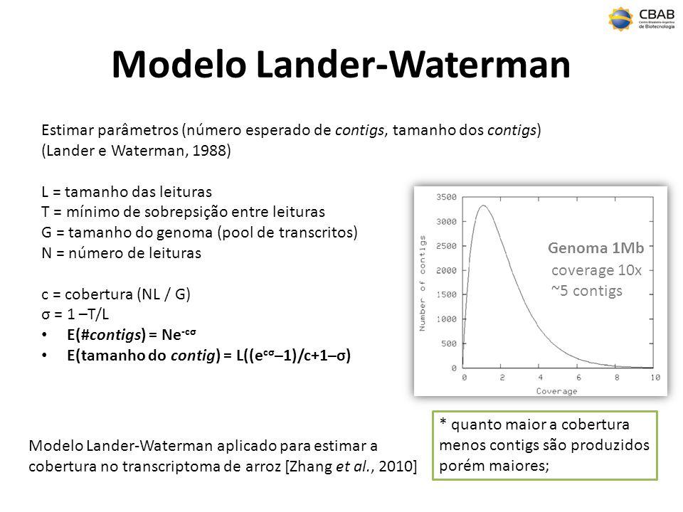 Modelo Lander-Waterman