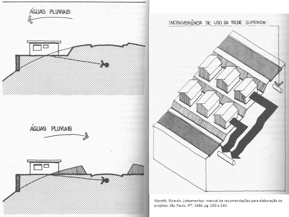 Moretti, Ricardo. Loteamentos: manual de recomendações para elaboração de projetos.