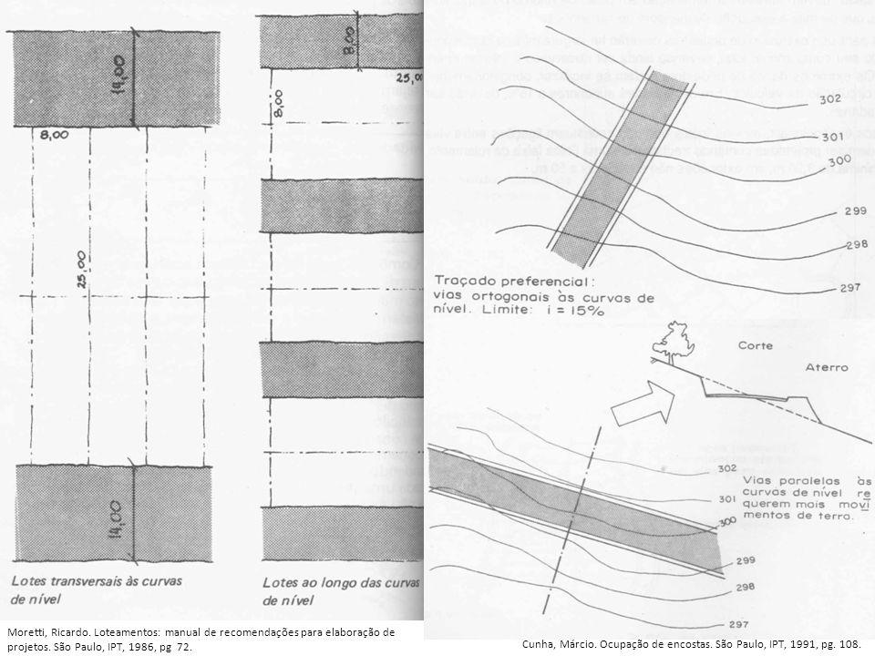 Moretti, Ricardo. Loteamentos: manual de recomendações para elaboração de projetos. São Paulo, IPT, 1986, pg 72.