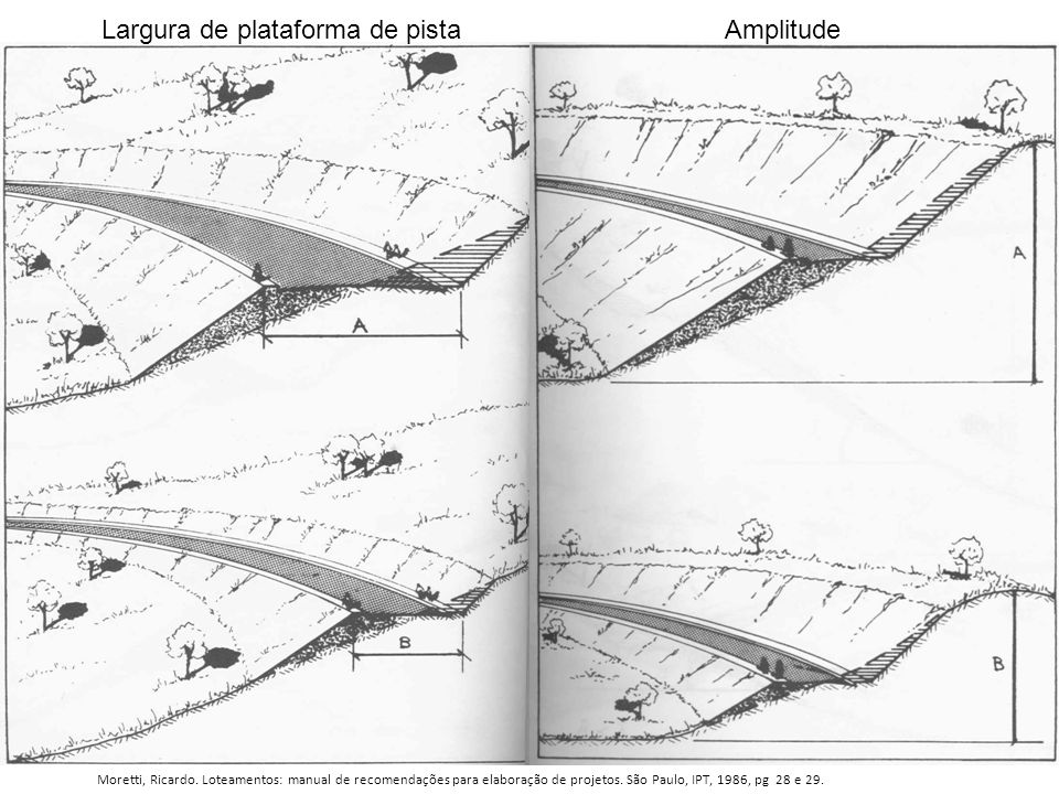 Largura de plataforma de pista Amplitude