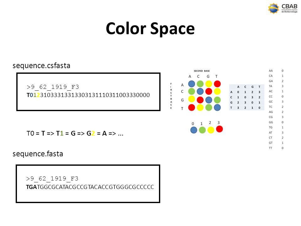 Color Space sequence.csfasta sequence.fasta