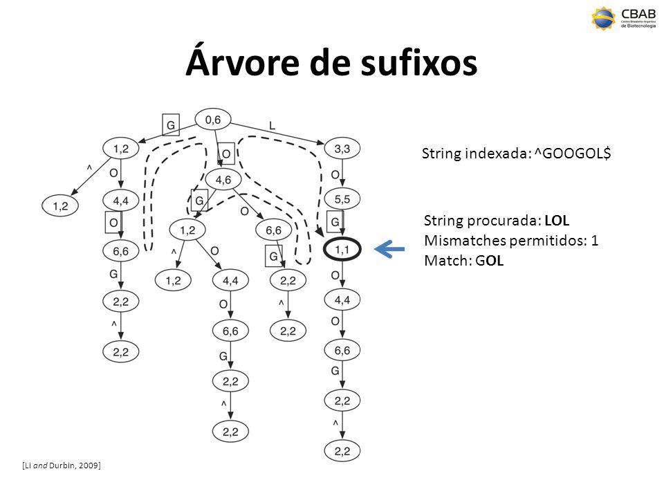 Árvore de sufixos String indexada: ^GOOGOL$ String procurada: LOL
