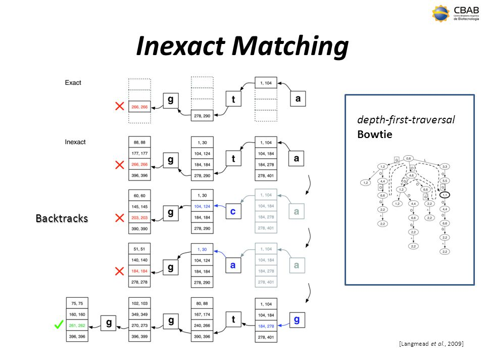 Inexact Matching depth-first-traversal Bowtie Backtracks