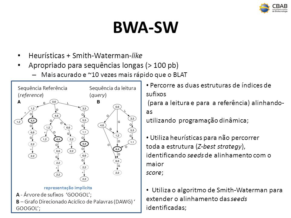 BWA-SW Heurísticas + Smith-Waterman-like