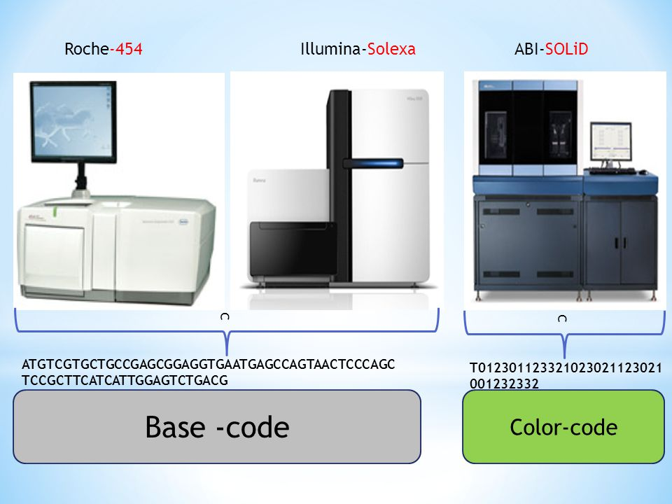 Base -code Color-code Roche-454 Illumina-Solexa ABI-SOLiD c c