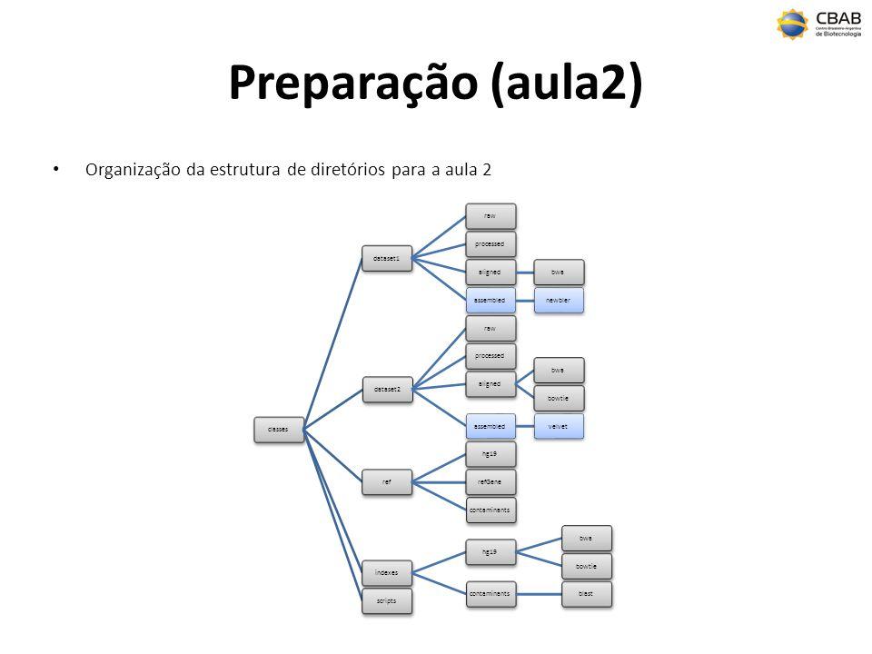 Preparação (aula2) Organização da estrutura de diretórios para a aula 2. classes. dataset1. raw.