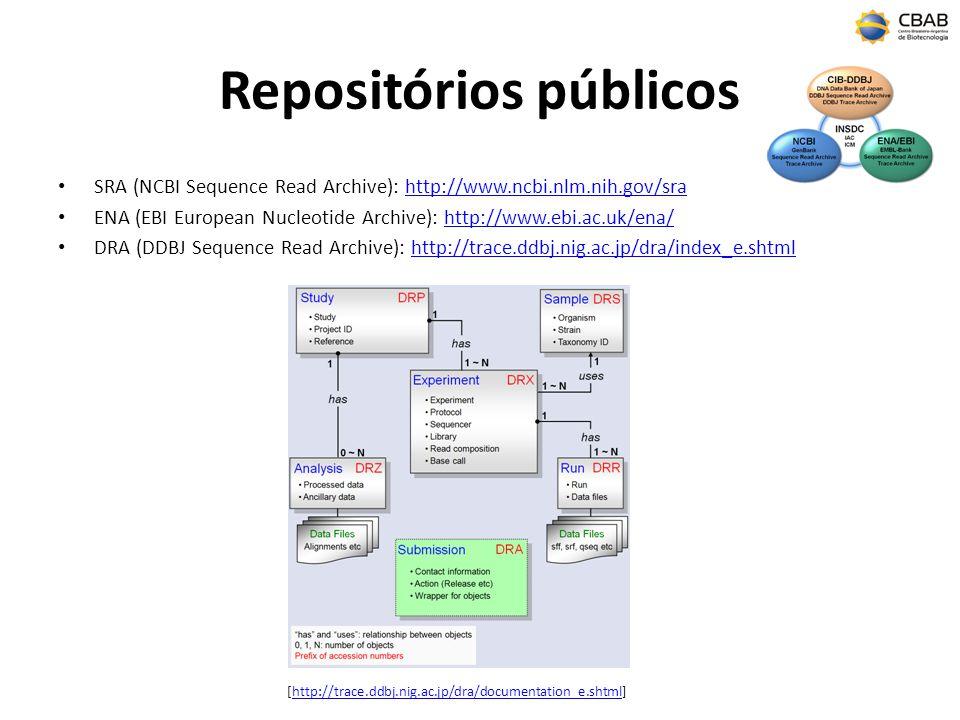 Repositórios públicos