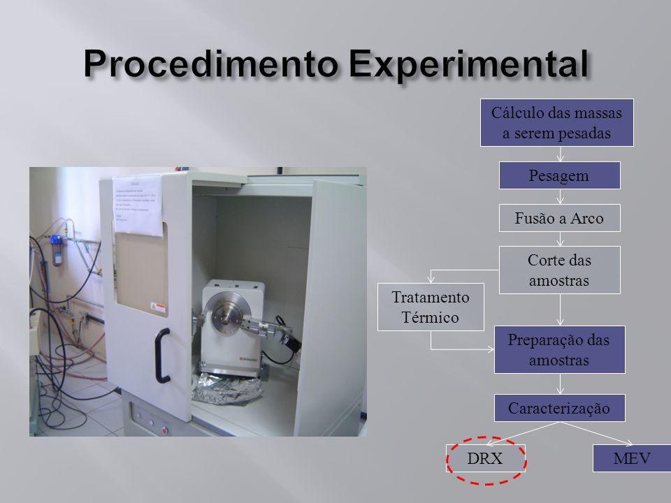 Procedimento Experimental