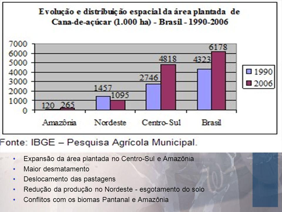 Expansão da área plantada no Centro-Sul e Amazônia