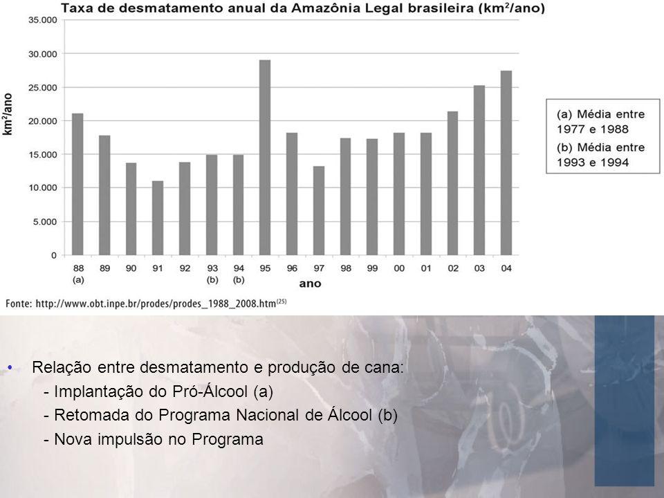 Relação entre desmatamento e produção de cana: