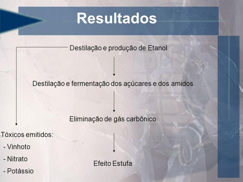 Resultados Destilação e produção de Etanol