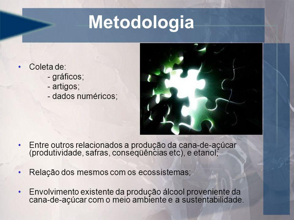 Metodologia Coleta de: - gráficos; - artigos; - dados numéricos;
