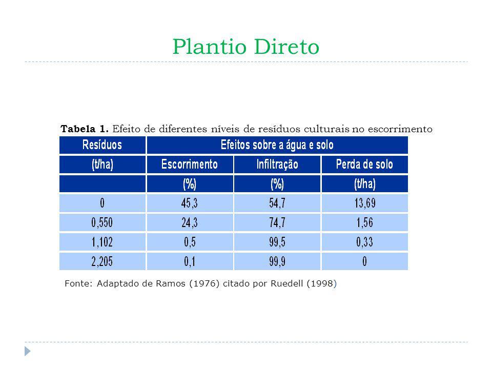 Perda de solo (%) (t/ha) Plantio Direto