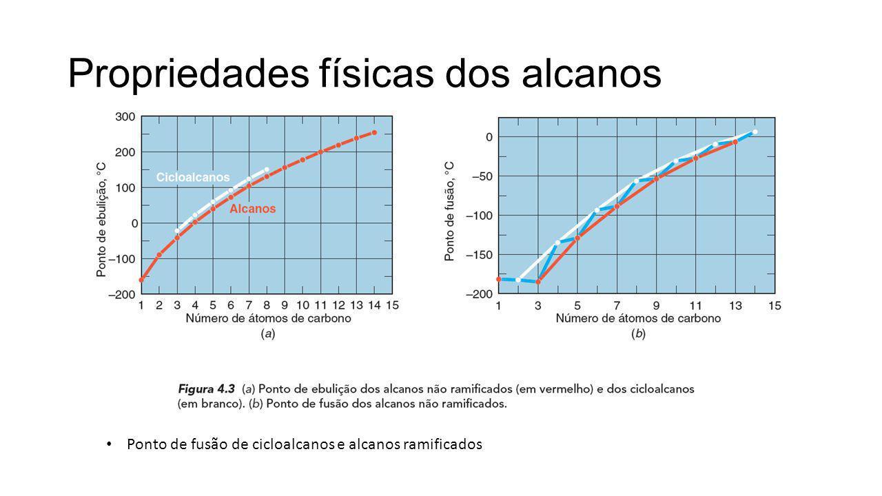 Propriedades físicas dos alcanos