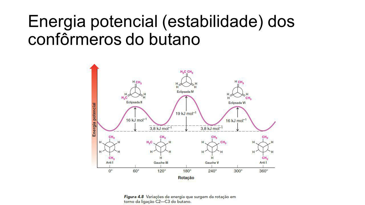 Energia potencial (estabilidade) dos confôrmeros do butano
