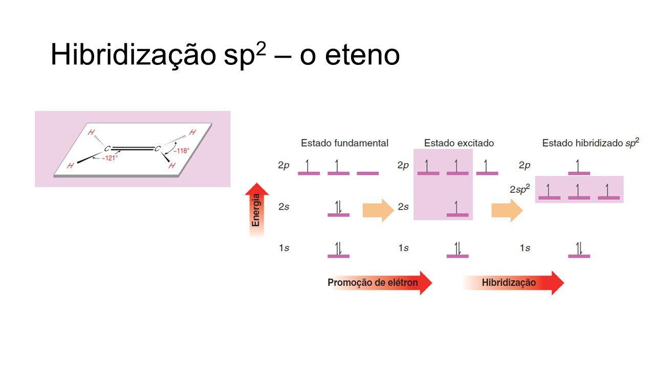 Hibridização sp2 – o eteno