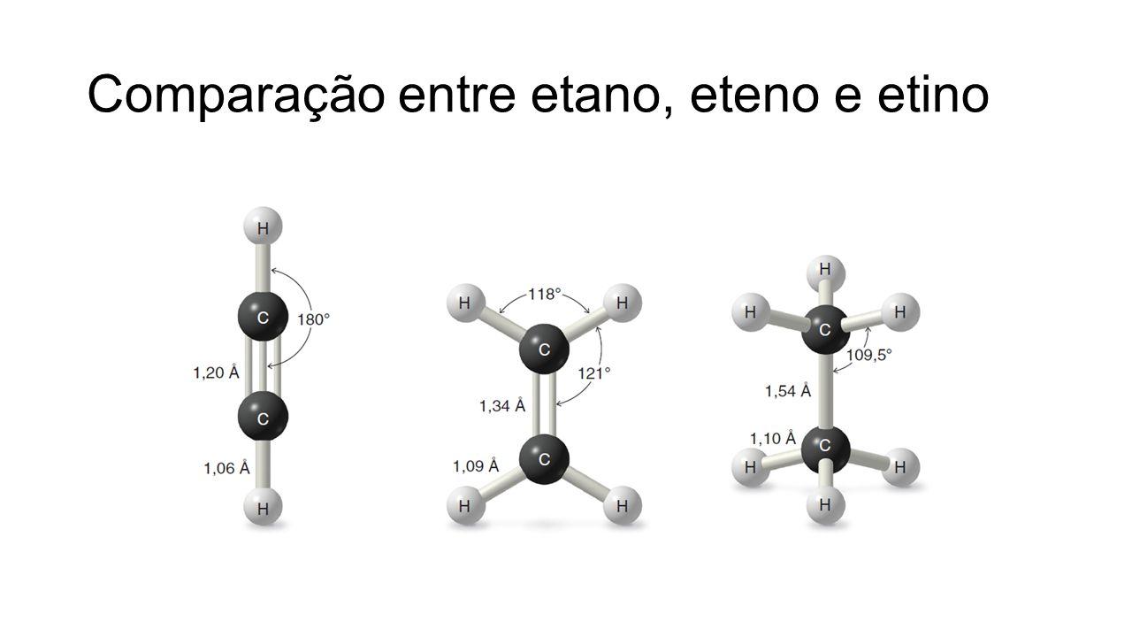 Comparação entre etano, eteno e etino