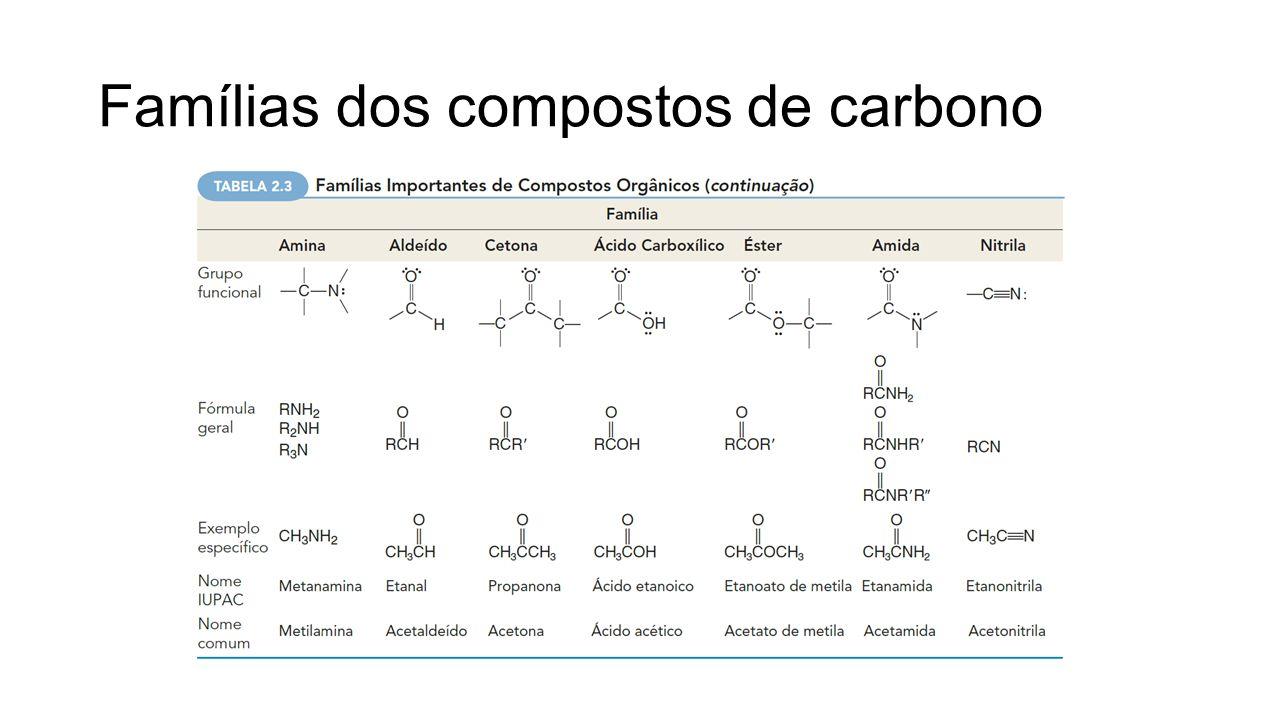 Famílias dos compostos de carbono