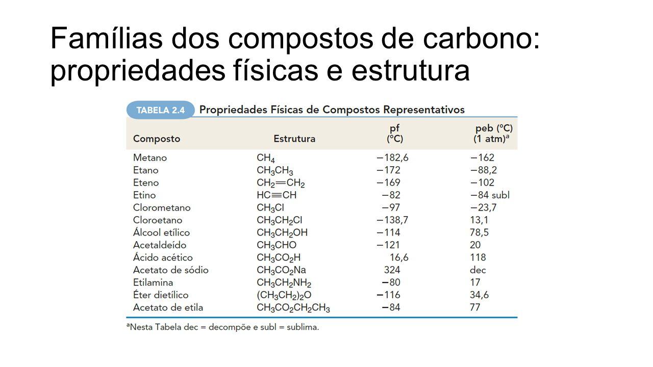 Famílias dos compostos de carbono: propriedades físicas e estrutura